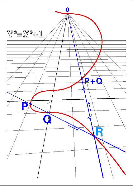 finite volumes