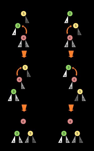 AVL Trees | Programming Praxis